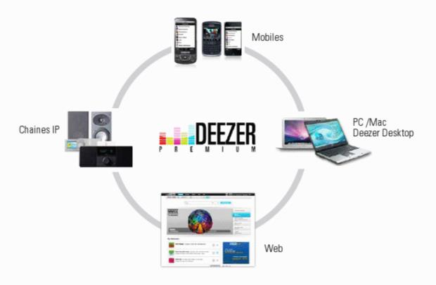 Deezer Account - Deezer player