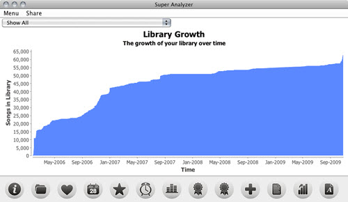 Analyze iTunes Library-Super Analyzer-Artists and Albums