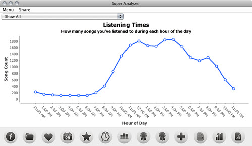 Analyze iTunes Library-Super Analyzer-Growth of iTunes Library