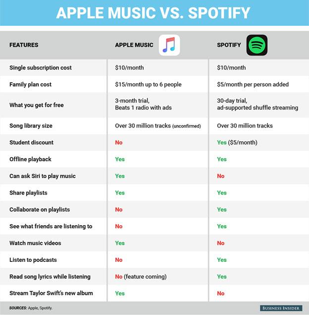 Apple Music Vs Spotify-Price